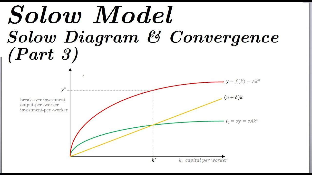 Convergence Diagram Diagram Convergence