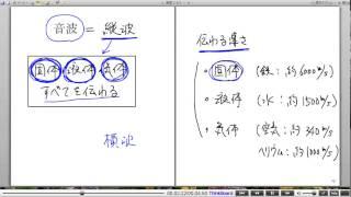 高校物理解説講義:「音波の基本」講義1