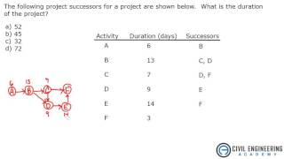 Construction Find Project Duration