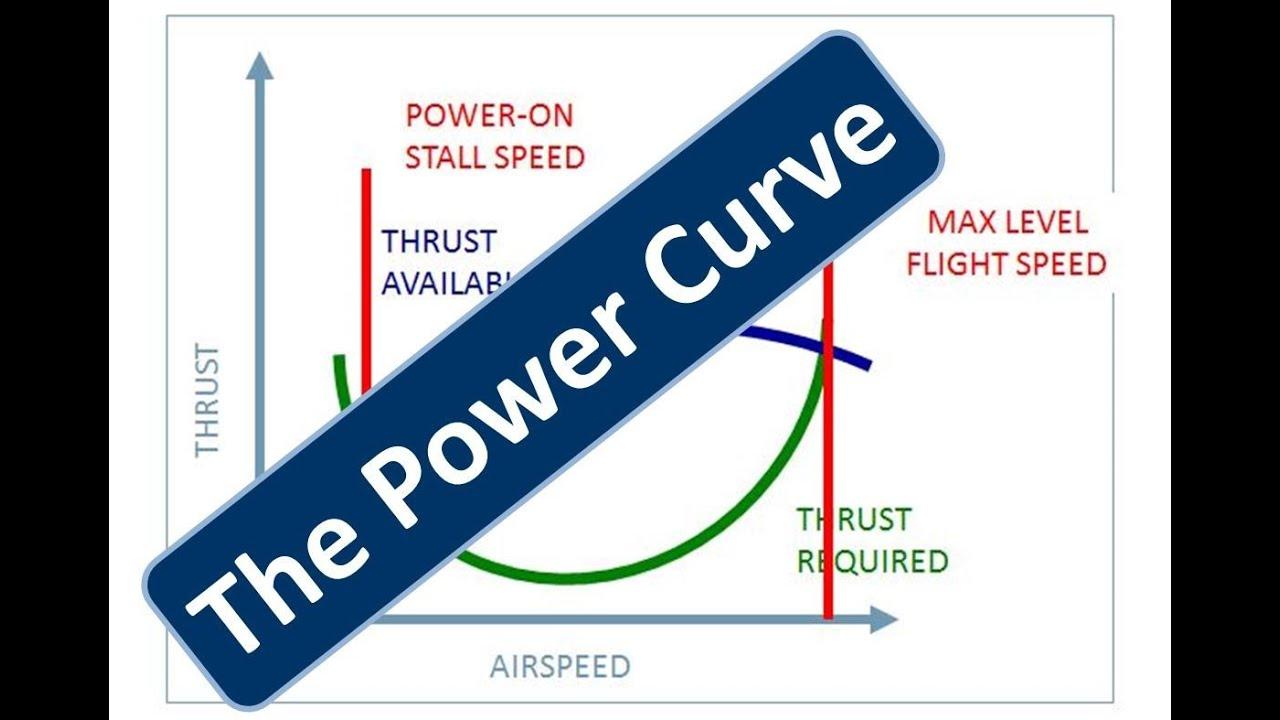 Power Curve Power Curve