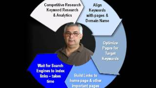SEO Process Explained - a PowerPoint Video Presentation