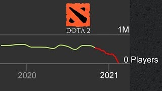 Dota 2 is about to die