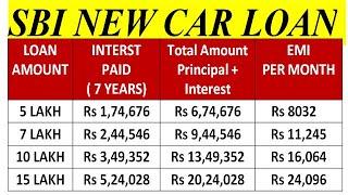 SBI New Car Loan | Lowest Interest Car Loan