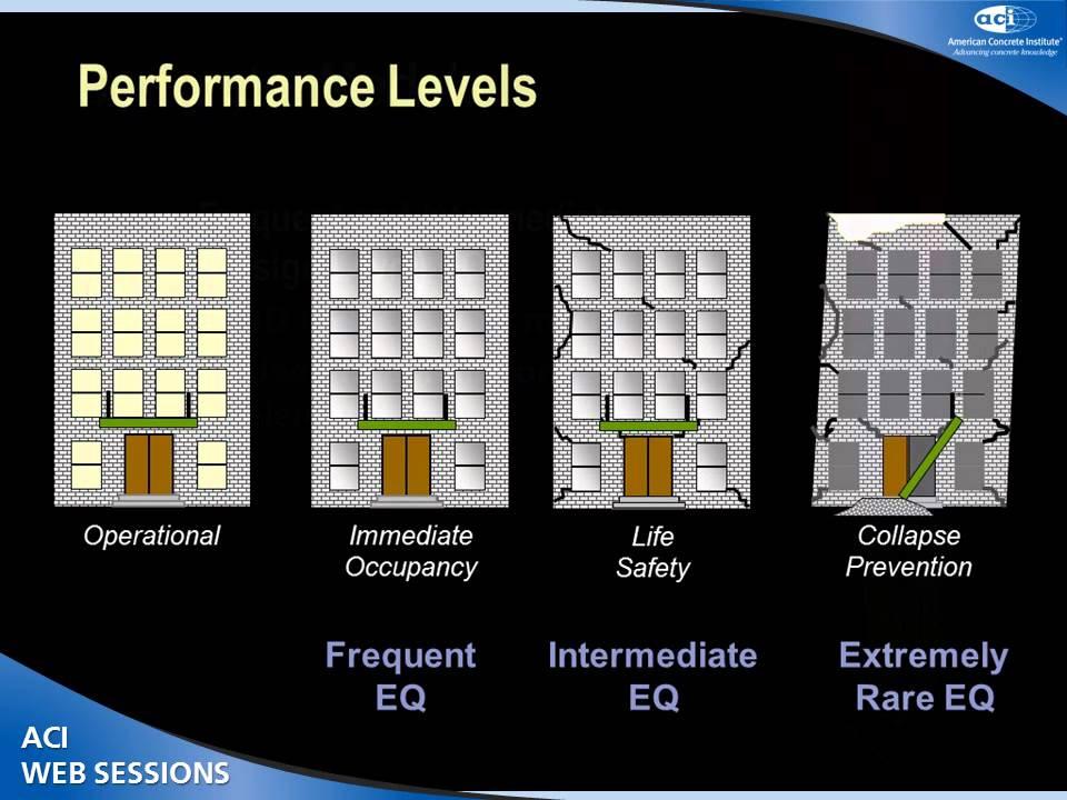 Performance Based Seismic Design Of Buildings