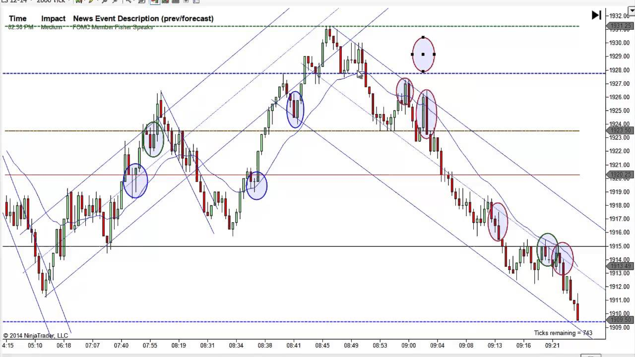 Price action trading system mack