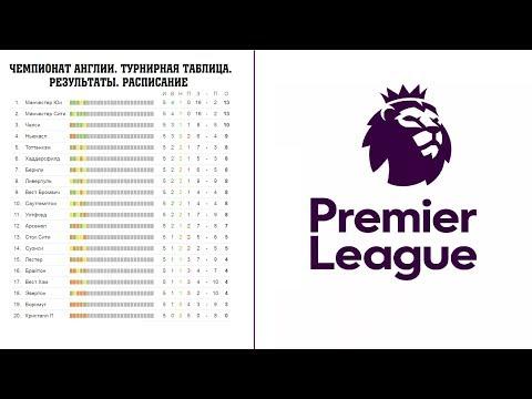 Чемпионат Англии по футболу. Премьер-лига. АПЛ. Результаты 9 тура, расписание и турнирная таблица.