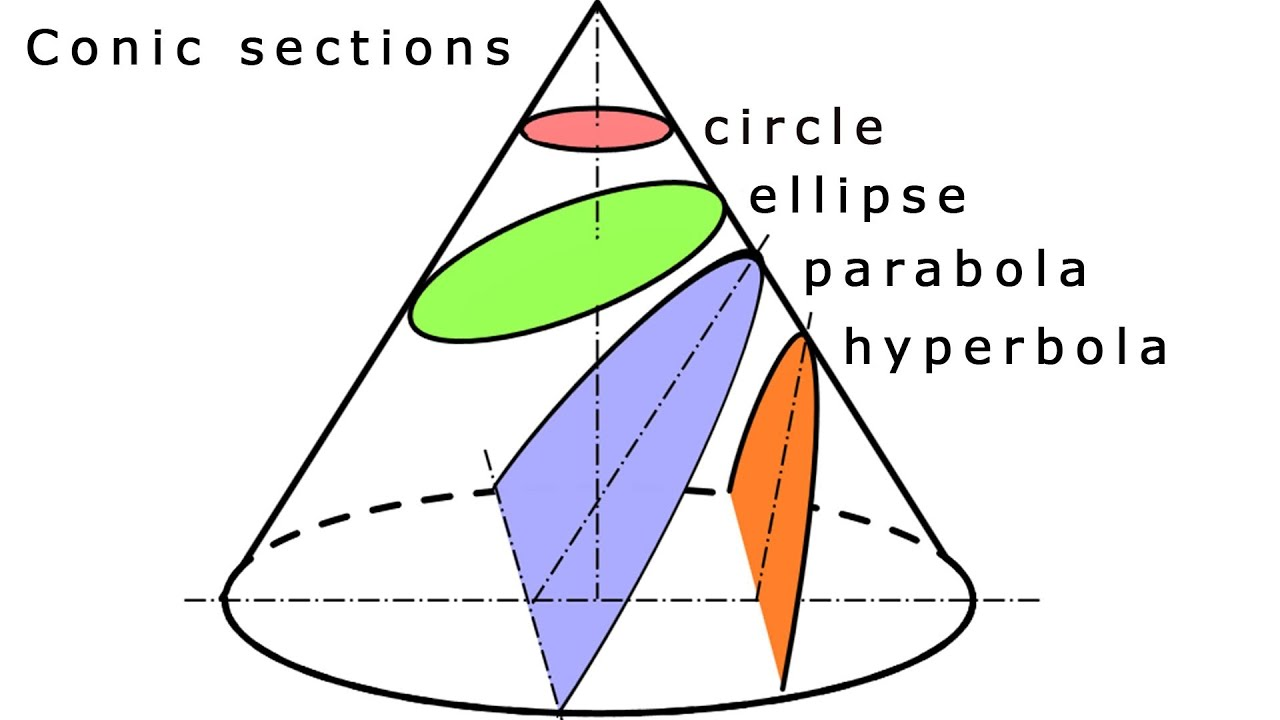 Conic sections review worksheet pdf