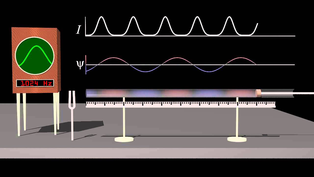 Standing Wave Animation Standing Waves And Resonance