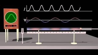 Standing Waves and Resonance