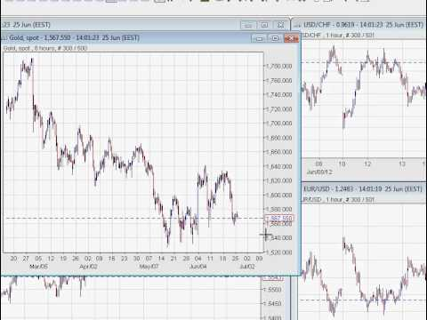 Make money trading on Gold and Apple Stock