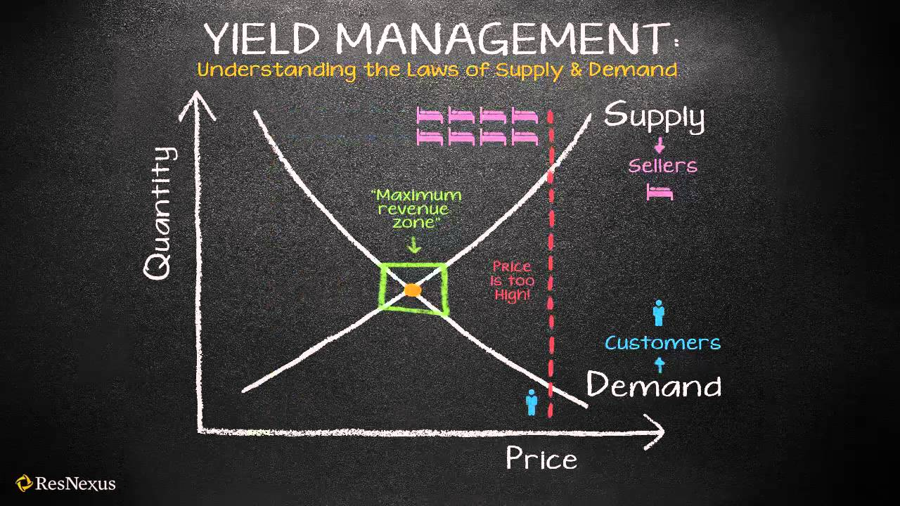 Resnexus Understanding Yield Management  The Law Of Supply