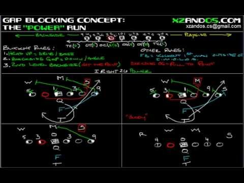 Gap Blocking Concept for the Power Run Play