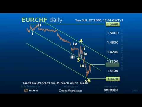 Euro Swiss Daily - Accelerating the major reversal!?