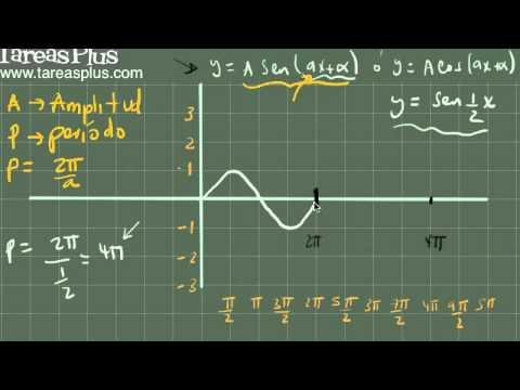 Concepto de Amplitud, período y desfase para las funciones trigonométricas