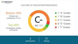 Working at Education Resources - May 2018