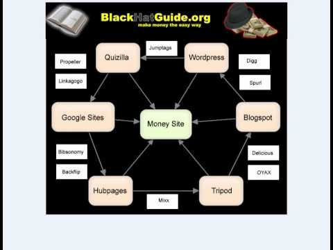Black Hat SEO - SEO Link Wheel Software