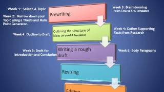 The ESSAY Writing Process Made Easy