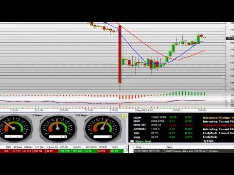 Stock Market Trading Video Wall Street Online Trading Platform Entry for Profits on AMZN