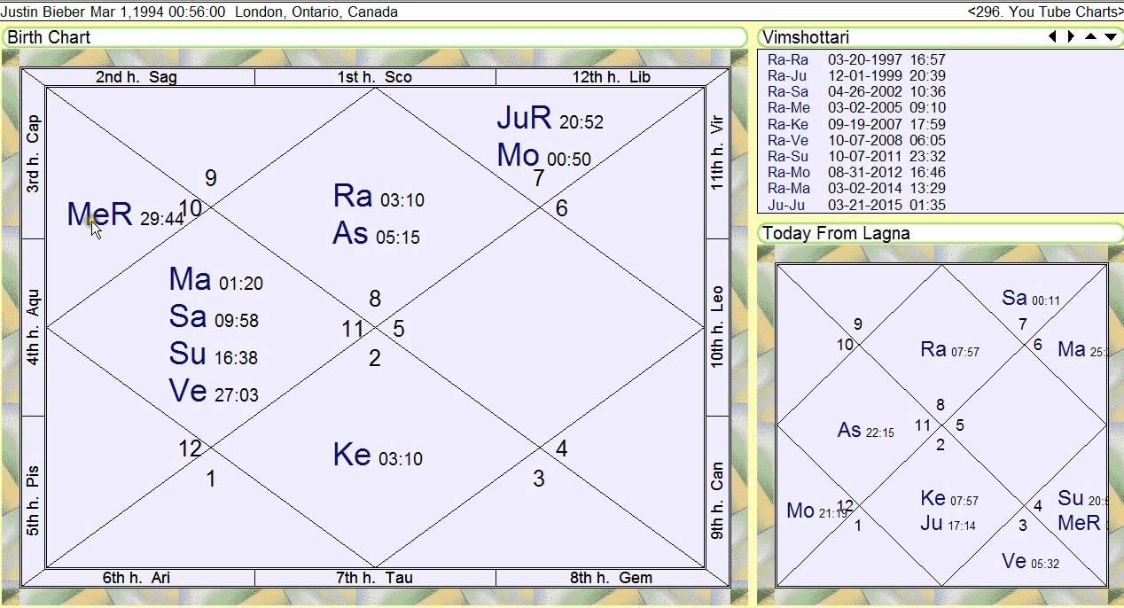 Justin Bieber39s Vedic Astrology Horoscope Chart
