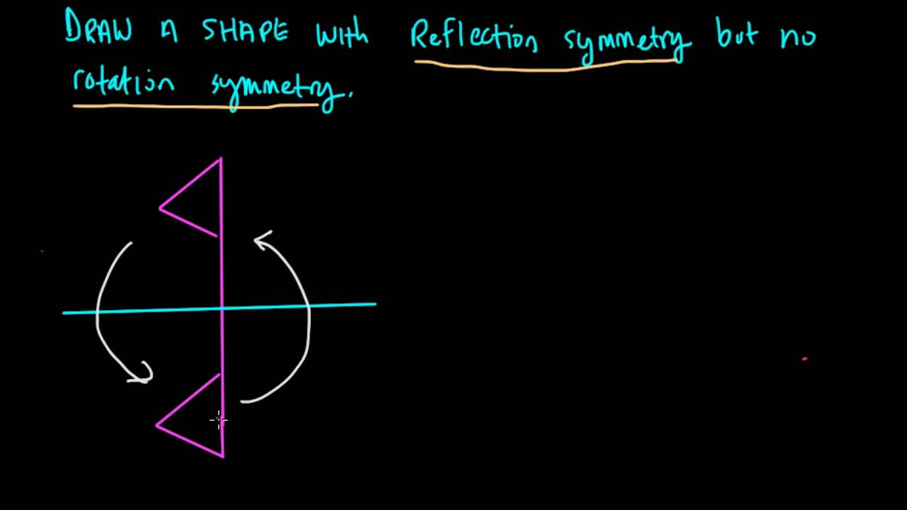 Reflection But Not Rotational