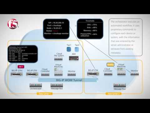 F5 and IBM Cloud Computing Reference Architecture: Beyond the Datacenter