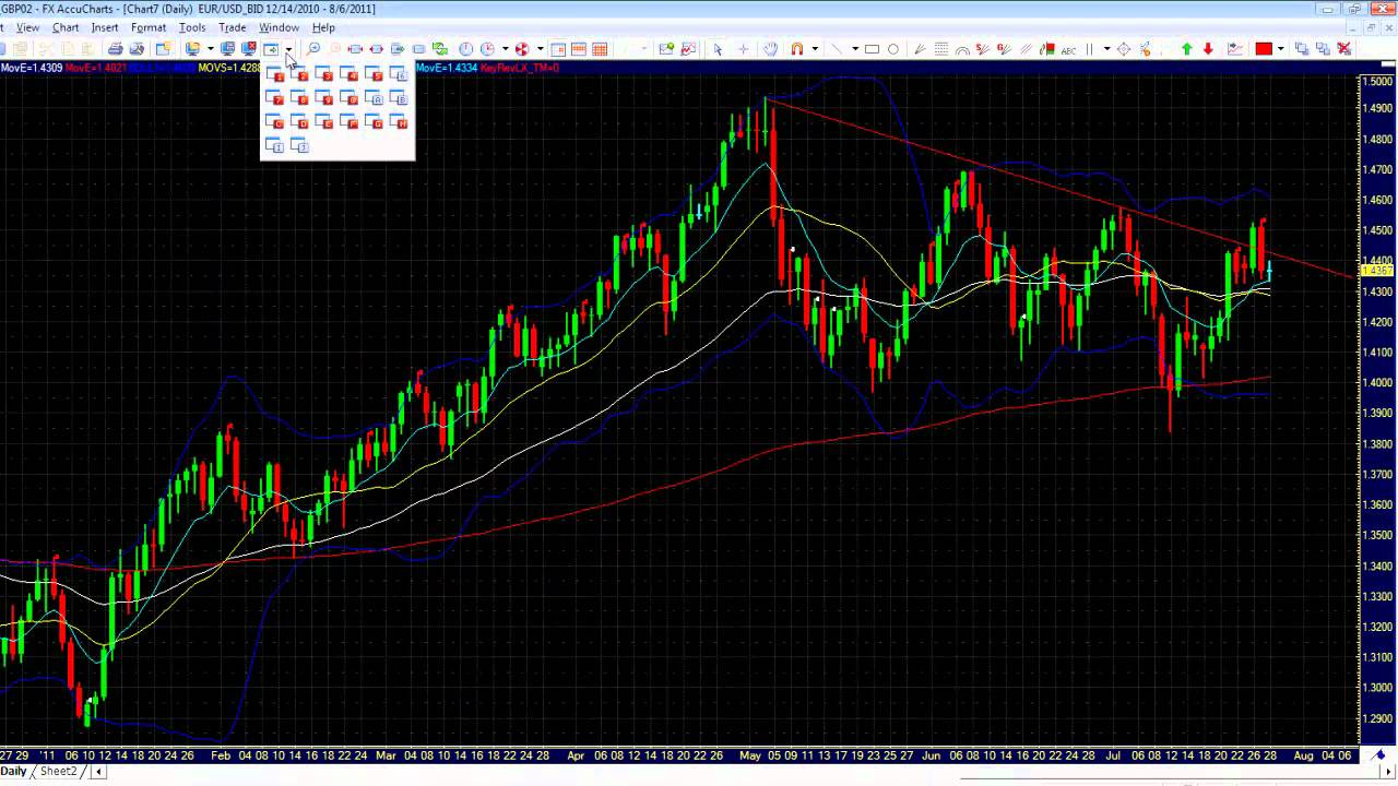 Thi truong forex hom nay