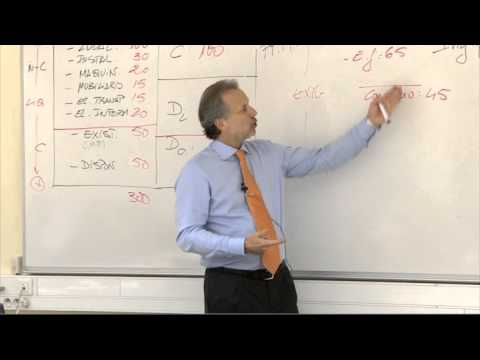 LA CUENTA DE RESULTADOS: Costes fijos, costes variables y BAII (EBIT) (vídeo 3)