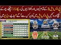 HBL PSL 3 2018   All Teams And Players Records   Most Sixes Catches Boundaries And Wickets