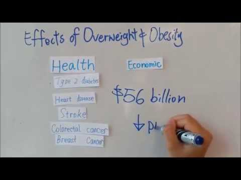 Overweight and Obesity in Australia by Triple F