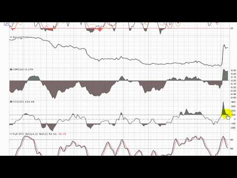 QualityStocks Video Chart KERX 3/12/12