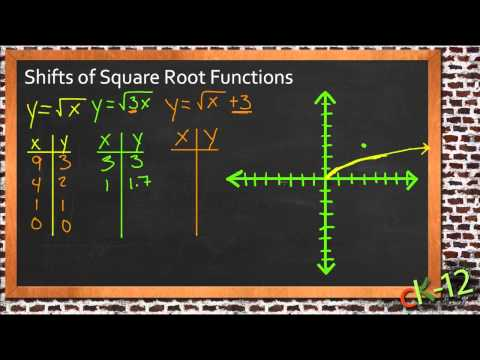 Shifts of Square Root Functions: A Sample Application