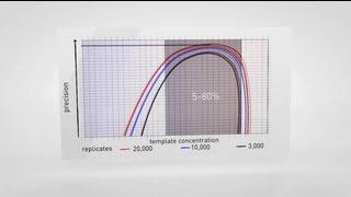 Digital PCR: Absolute Quantification Applications with QuantStudio™ 3D Digital PCR System