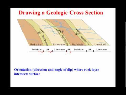Cross Section Drawings Drawing a Geologic Cross
