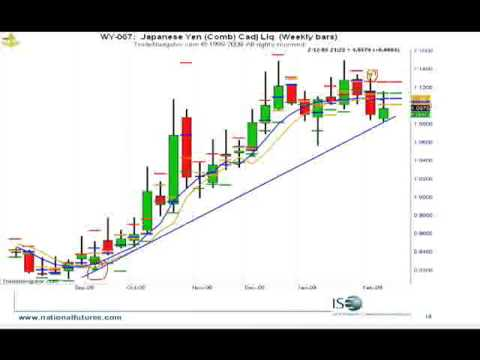 Personal Trading Room Pt5 John Person Trading