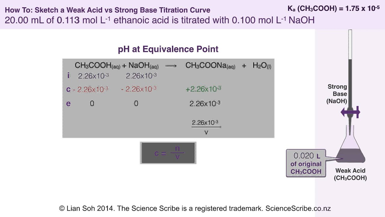 NCEA L3 Chem - Sketching A Weak Acid Vs Strong Base Titration Curve - YouTube