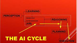 what is knowledge repersentation in artificial intelligence lec 27 Nauman Malik channel