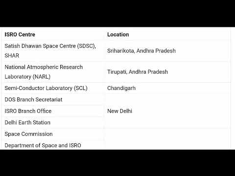 Space research centres - science and technology - rrb je exam