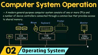 Basics of OS (Computer System Operation)