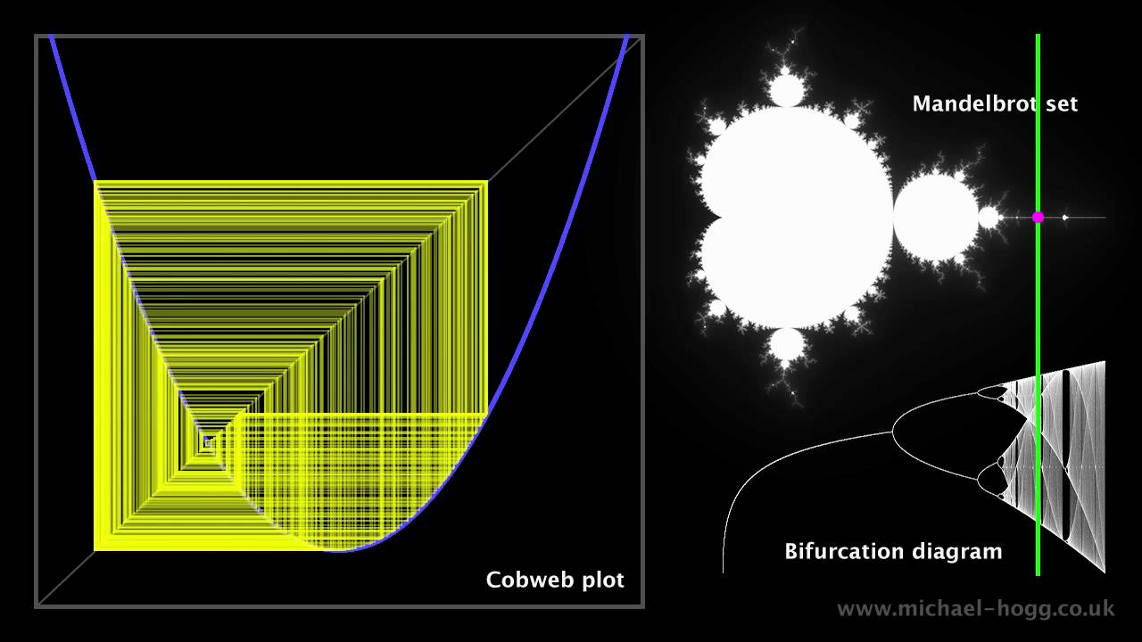 Mandelbrot Set From Order To Chaos Youtube
