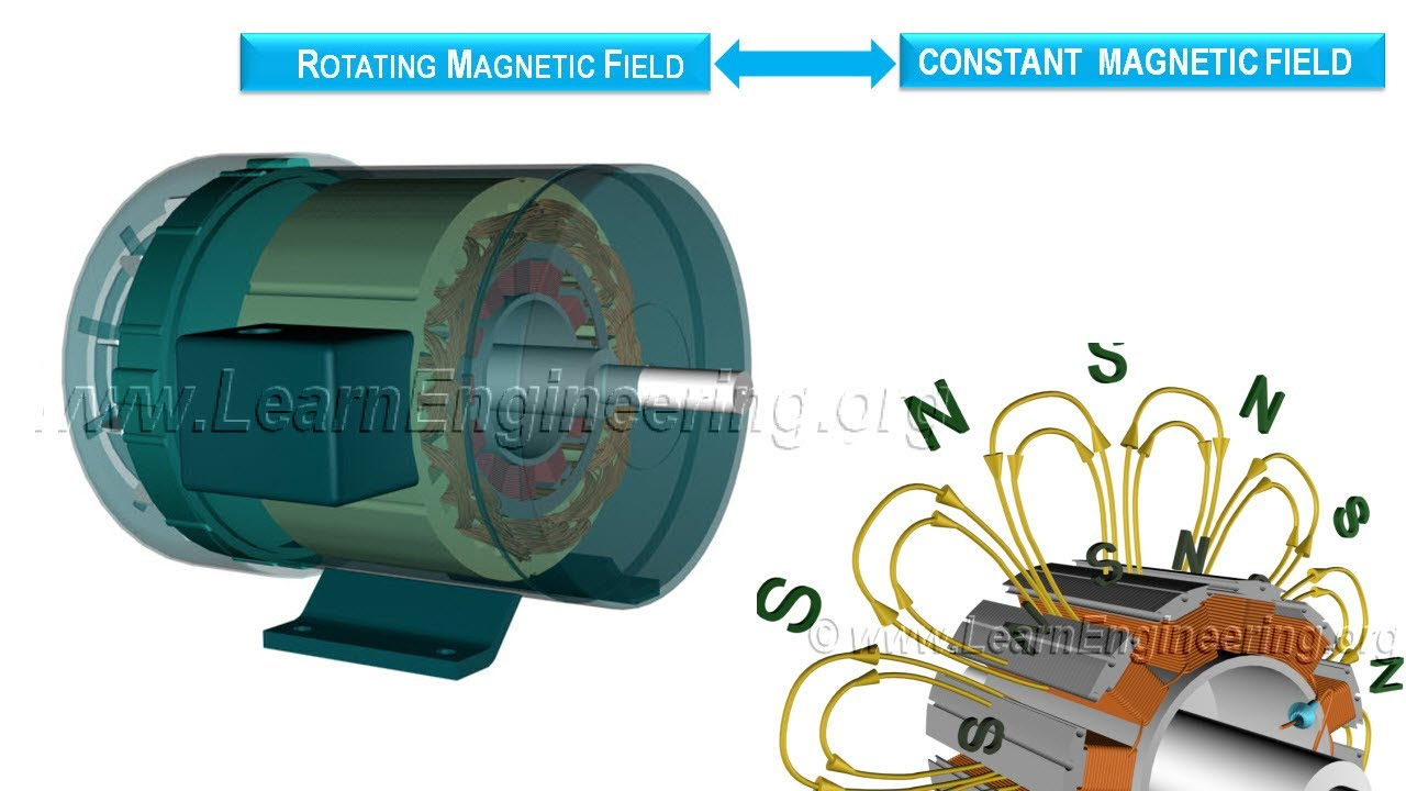 Working Of Synchronous Motor Youtube