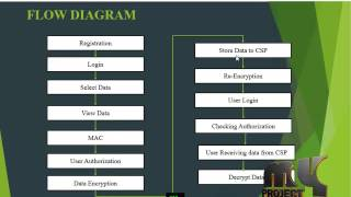 Towards Achieving Data Security with the CCAF | Final Year Projects 2016 - 2017