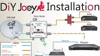 DIY How To Install A Second Dish Network Joey To An Existing Hopper \\  Joey Satellite Dish Setup