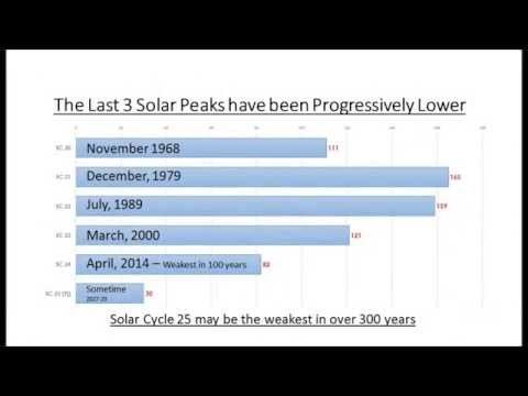 Solar Cycles and Global Warming
