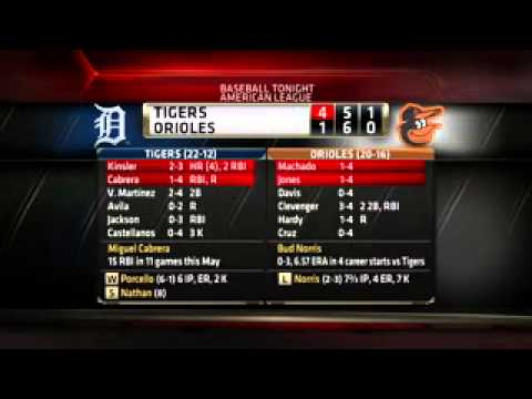 Detroit Tigers Defeat Baltimore Orioles In Testy Game (12/05/2014)
