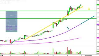 Advanced Micro Devices, Inc. - AMD Stock Chart Technical Analysis for 09-11-18