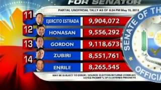 24 Oras: Partial at Unofficial Count ng Comelec para sa Senatorial Race