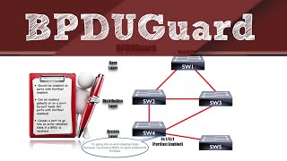 CCNA R&S version 3 Topics: BPDUGuard (A Spanning Tree Protocol (STP) Enhancement)