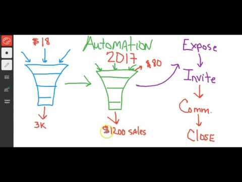 Easy Cash Code Review $18 into 3K- How to Make Money Online in 2017 with Easy Cash Code