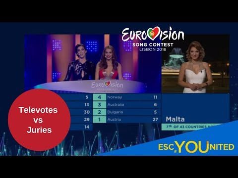 Eurovision 2018: Jury vs Televoters analysis