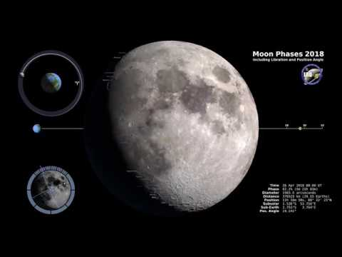 Phases of the Moon for 2018 4K Video